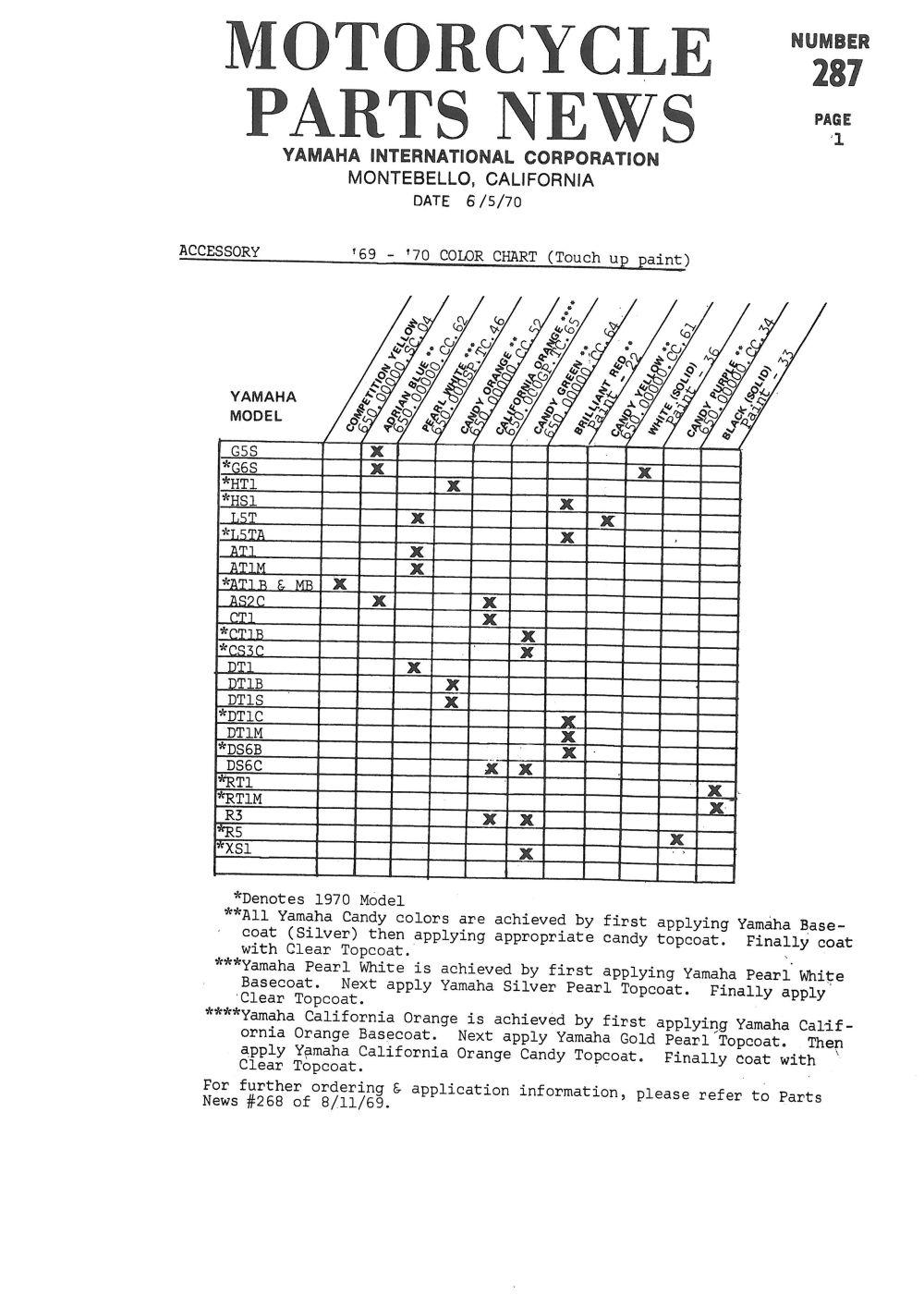1970 Colour Chart
